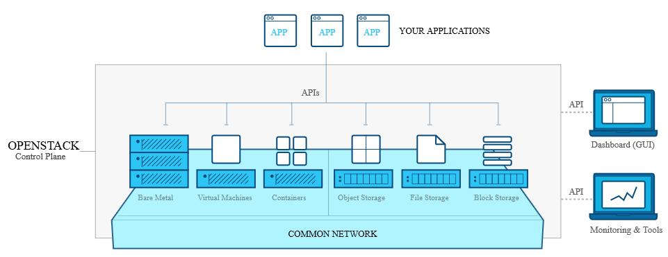 compute, storage, and networking resources throughout a datacenter, all managed through a